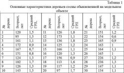 таблица, молодой лес, в России почти нет деревьев старше 200 лет, Россия, Я - Рус!